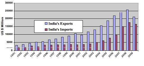 Figure 1: India-U.S. Bilateral Merchandise Trade (1991-2009).