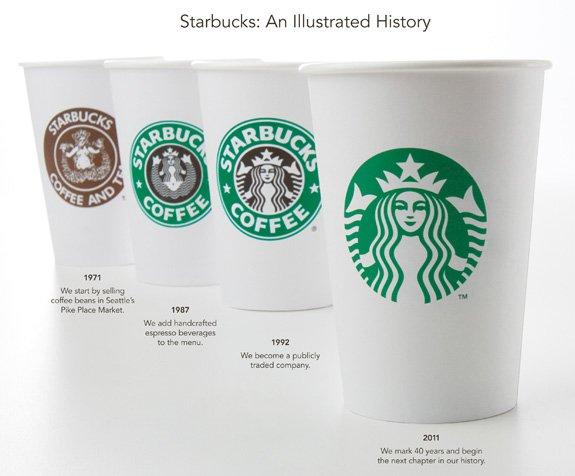 Novo logotipo da Starbucks