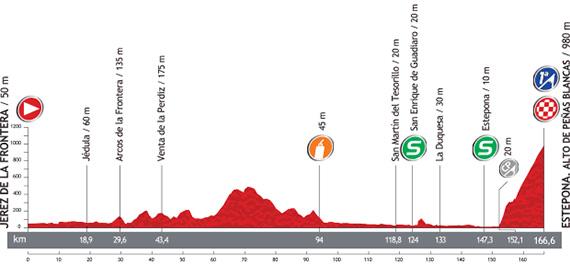 La Vuelta 2013. Etapa 8. Jerez de la Frontera - Estepona. Alto Peñas Blancas. @ Unipublic