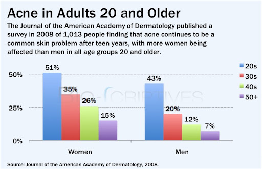 Acne in Adults 20 and Older