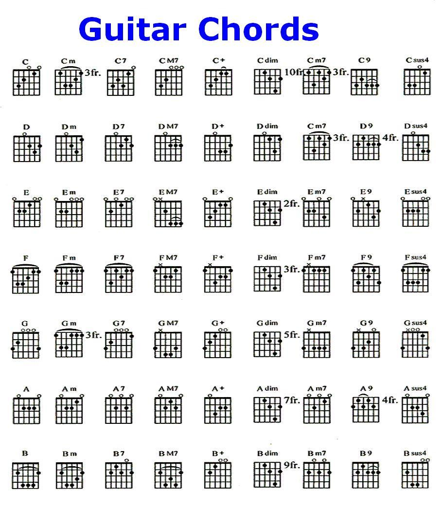 Guitar Chord Diagrams Free Diy Wiring Diagrams