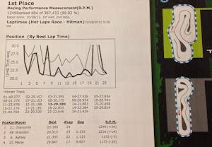 RPM Scores