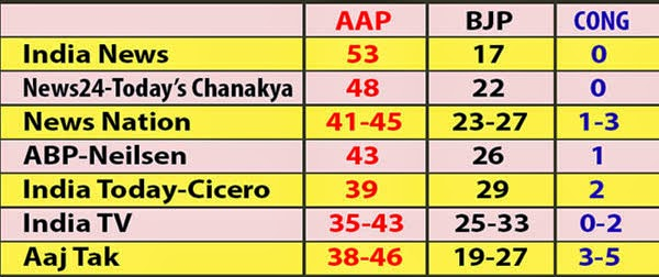 delhi assembly election 2015 exit poll result image