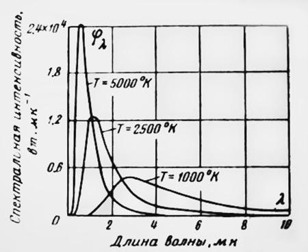 Спектральная плотность излучения абсолютно черного тела