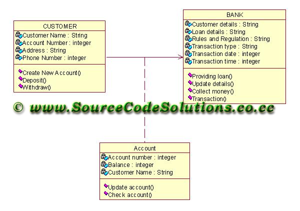 Class diagram for Internet Banking System | CS1403-CASE Tools Lab ...