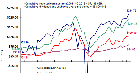 S&P 500 Companies Accelerate Buybacks
