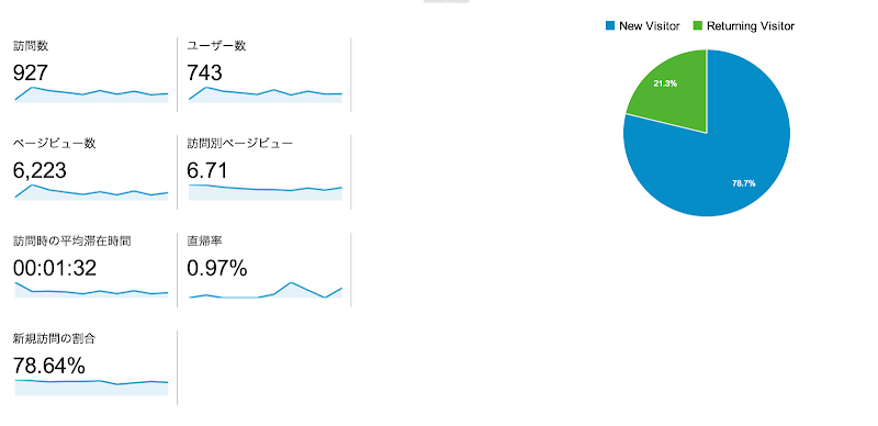 日本おにぎり協会のHPアクセス数