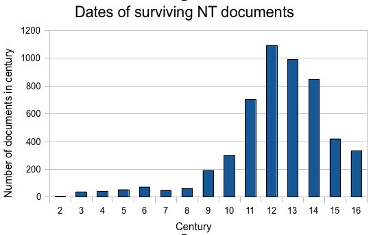 New testament documents dates graph