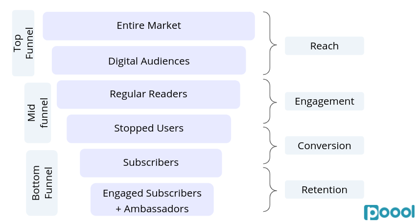 KPIs to Follow for a Successful Paywall and Subscription Strategy