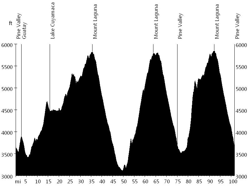 Mount Laguna Bicycle Classic • Route Profile