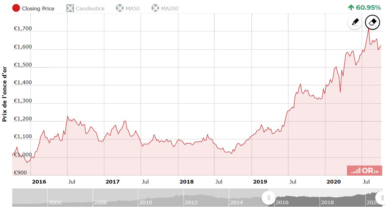 Le cours de l'or les 5 dernières années, de 2015 à 2020