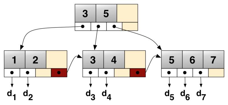Gli alberi B+, una variante dei B-Tree