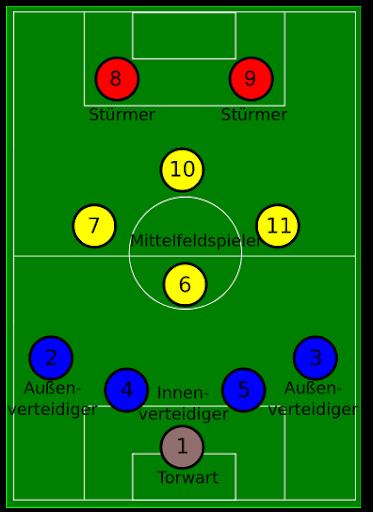 4-4-2 Opstelling voetbal