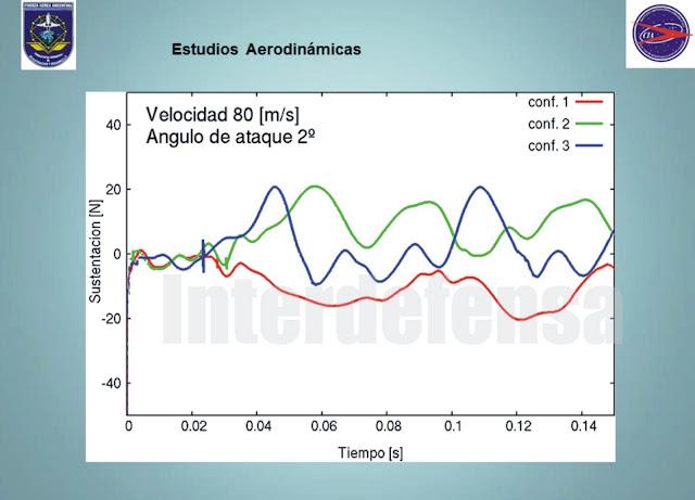 DARDO II, B, C, datos técnicos. 9