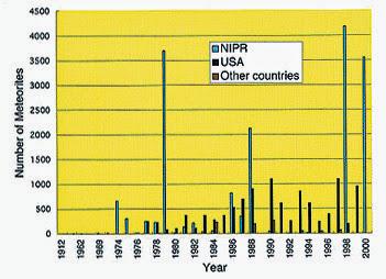 국가별 남극운석 채집 비교표