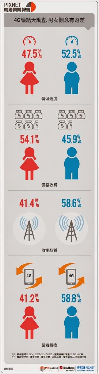 pixinsight網路關鍵報告 電信4G議題