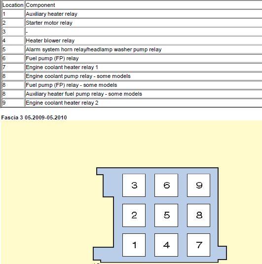 fuse box picture fascia 3