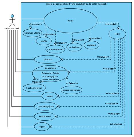 diagram uml sistem perdagangan luar negeri