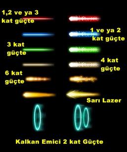 Darkorbit Lazer Cephane Türleri ve Renkleri
