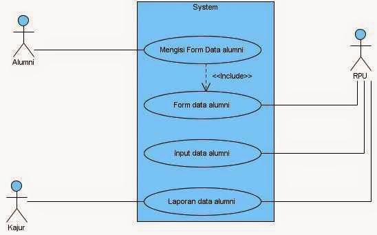 Kp1223373687 widuri analisa sistem yang berjalan pada use case diagram ccuart Choice Image