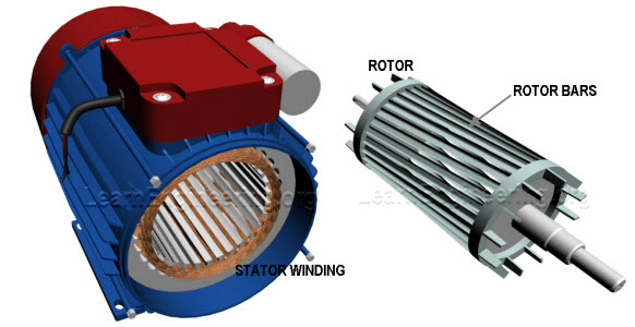 Working of single phase induction motors learn engineering for 3 phase motor to single phase