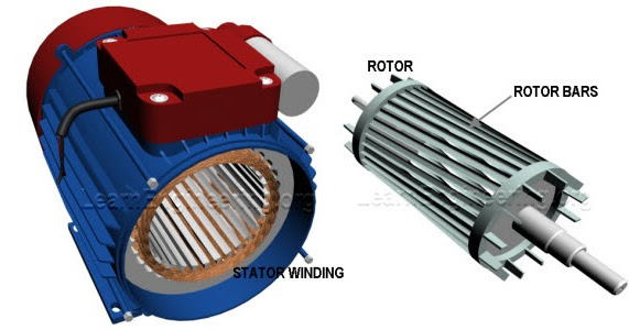 Working Of Single Phase Induction Motors Learn Engineering
