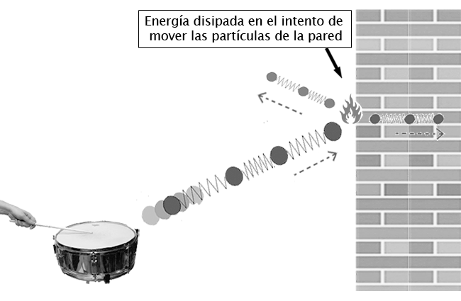 Sonido incidiendo en una pared