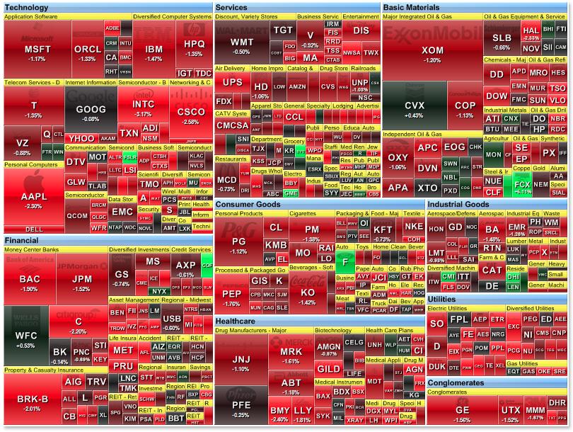 Indian Stock Market Heat Map