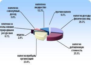 Поступление налогов и сборов в бюджетную систему Российской Федерации по Тверской области