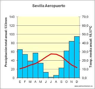 Resultado de imagen de climograma de sevilla