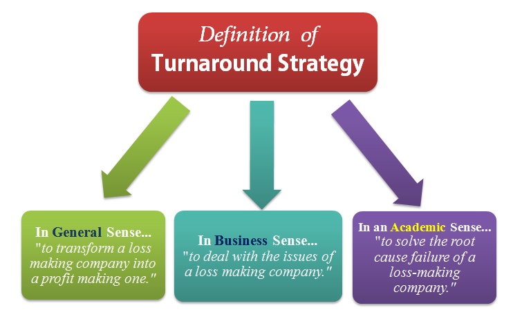 definition of turnaround strategy
