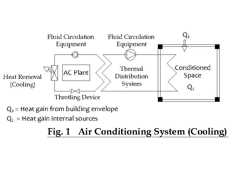 The project consultant hvac design selecting air