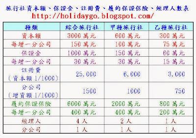 綜合 甲種 乙種 旅行社比較表