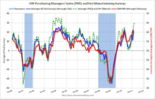 Philly Fed Survey highest since January 1984