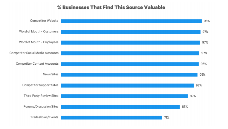 Competitor's Website is rated as the top source of competitive intelligence data