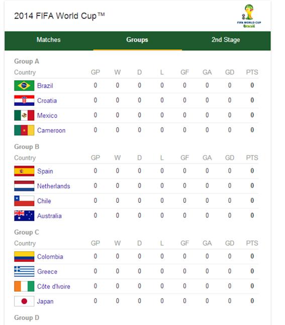 Google WM 2014