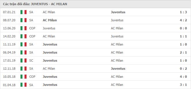 10 cuộc đối đầu gần nhất giữa Juventus vs AC Milan