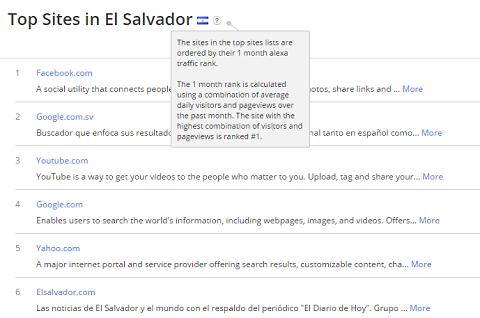 Los 500 sitios más visitados en El Salvador