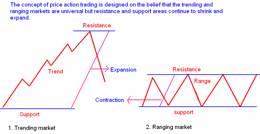 Ranging market trading system