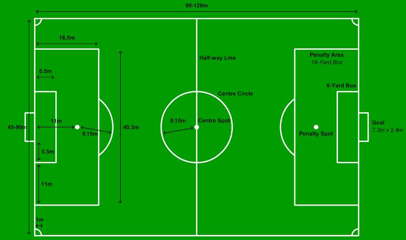 gambar lapangan sepak bola, ukuran, peraturan