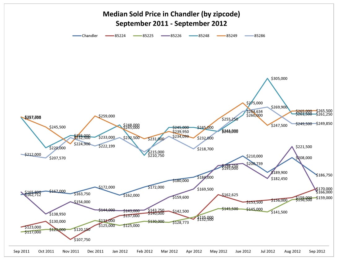 Median Sold Price in Chandler by zipcode September 2011 - September 2012