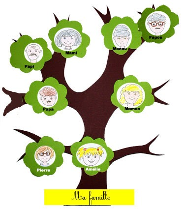 Recursos TIC para Educacin Infantil rbol genealgico