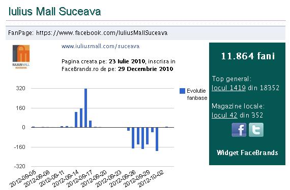Efectul sucurilor de pomană: Iulius Mall a pierdut peste 900 de like-uri pe Facebook într-o singură săptămână