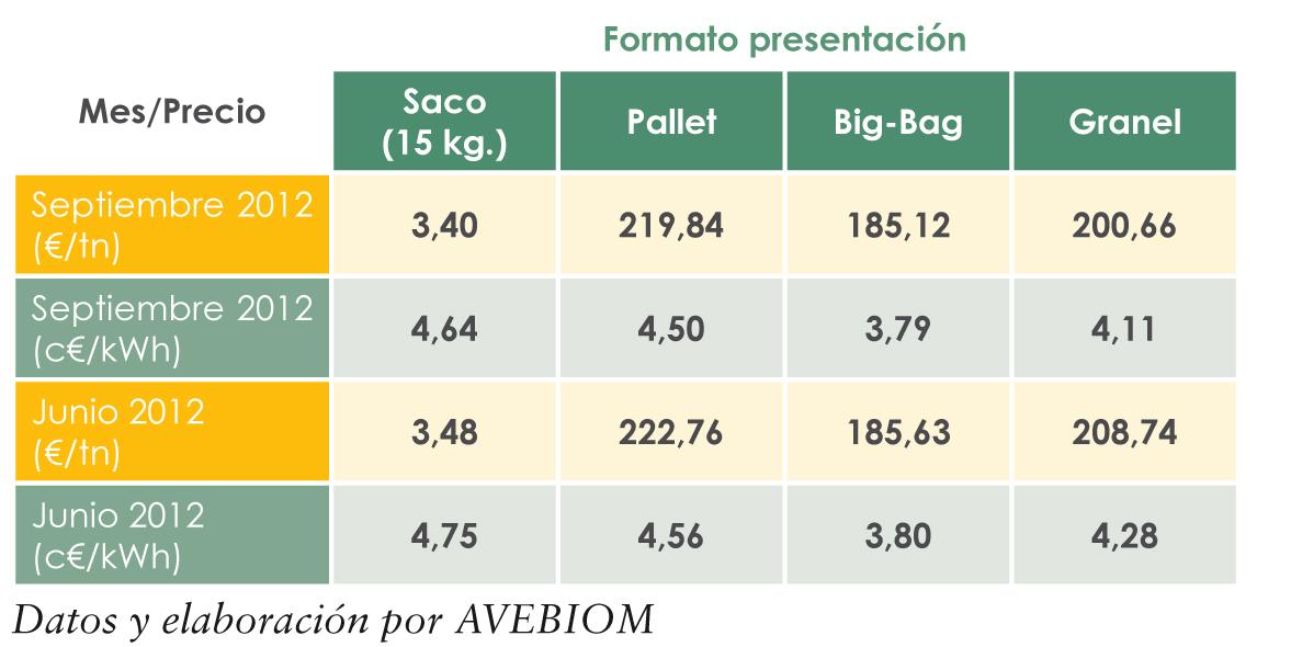 precios pellets octubre 2012 AVEBIOM