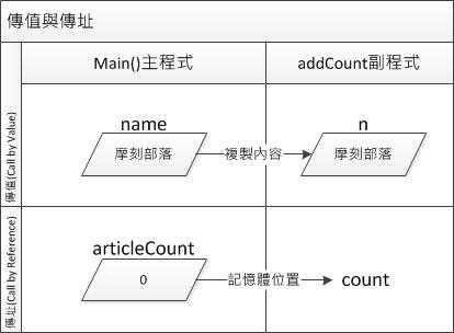 diagram_byref