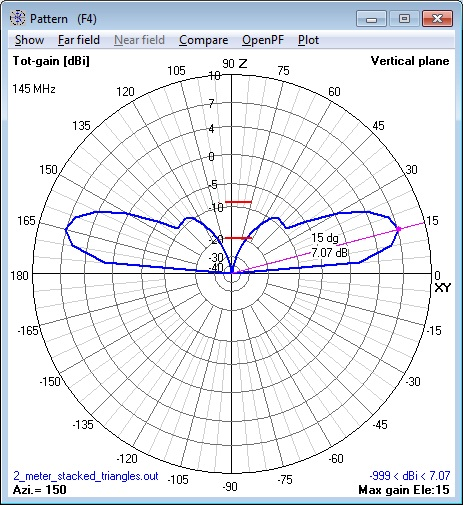 144 MHz stacked Cebik Triangle Antenna