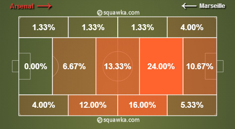 Analysing Jack Wilsheres man of the match performance for Arsenal v Marseille [By Squawka Football]