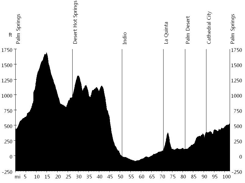 Tour de Palm Springs • Route Profile