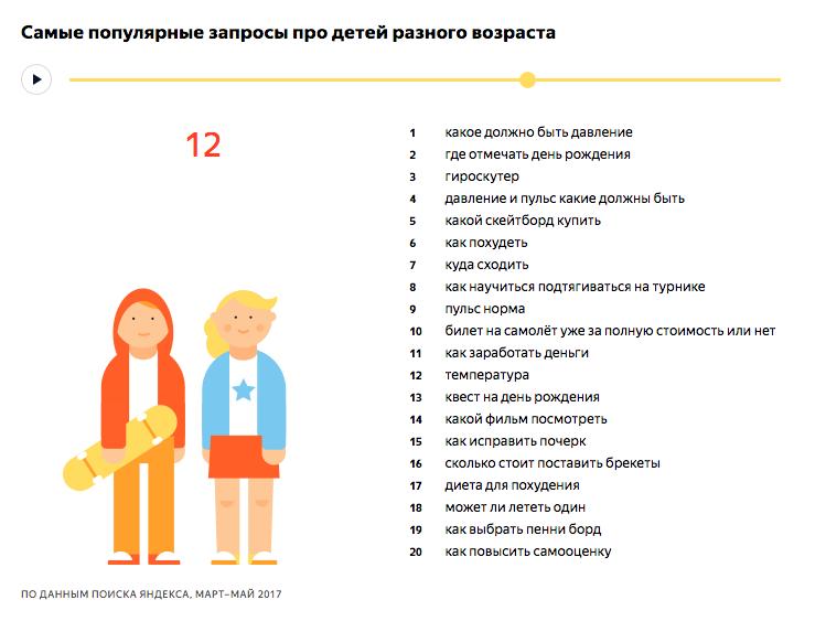 Самые популярные запросы про детей 12 лет - исследование Яндекса