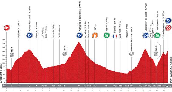 La Vuelta 2013. Etapa 15. Andorra / Peyragudes. @ Unipublic